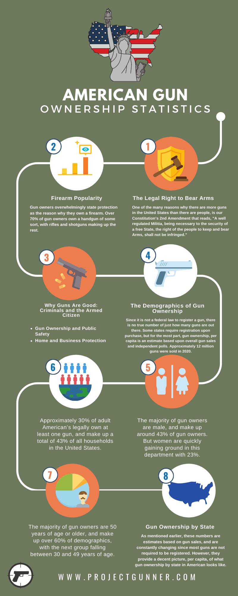 American Gun Ownership Statistics - Infographic