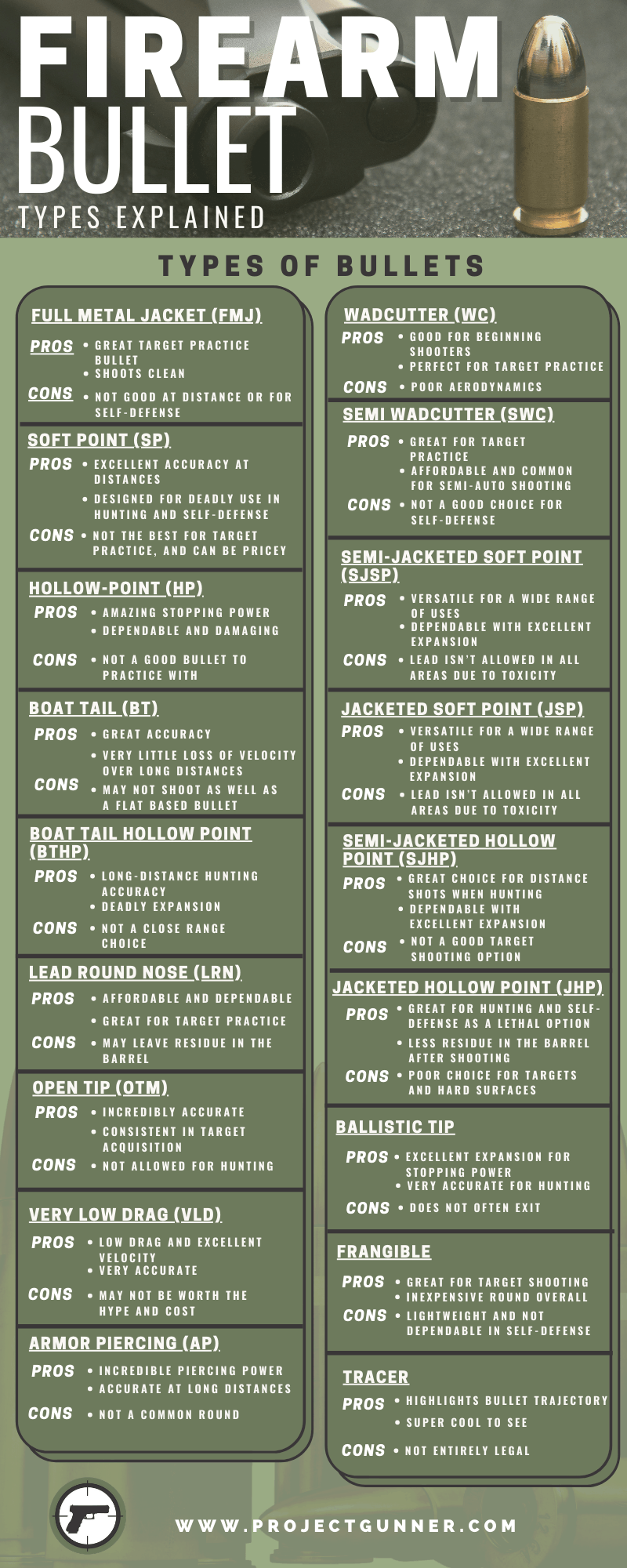 Firearm Bullet Types Explained-Infographic
