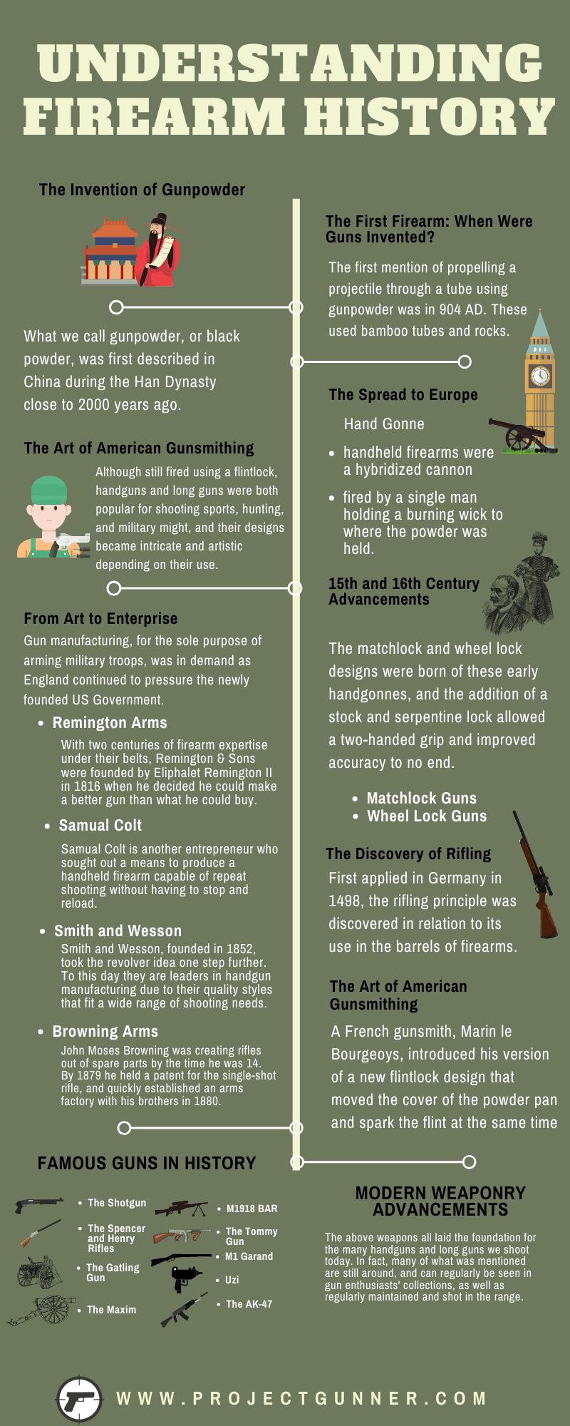 Understanding Firearm History - Infographic