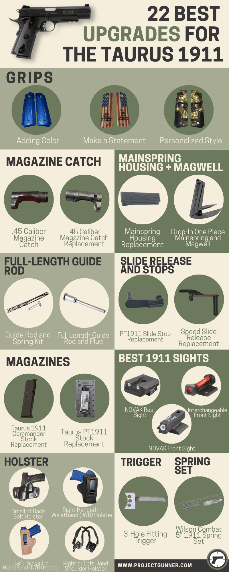 22 Best Upgrades for the Taurus 1911 - infographics